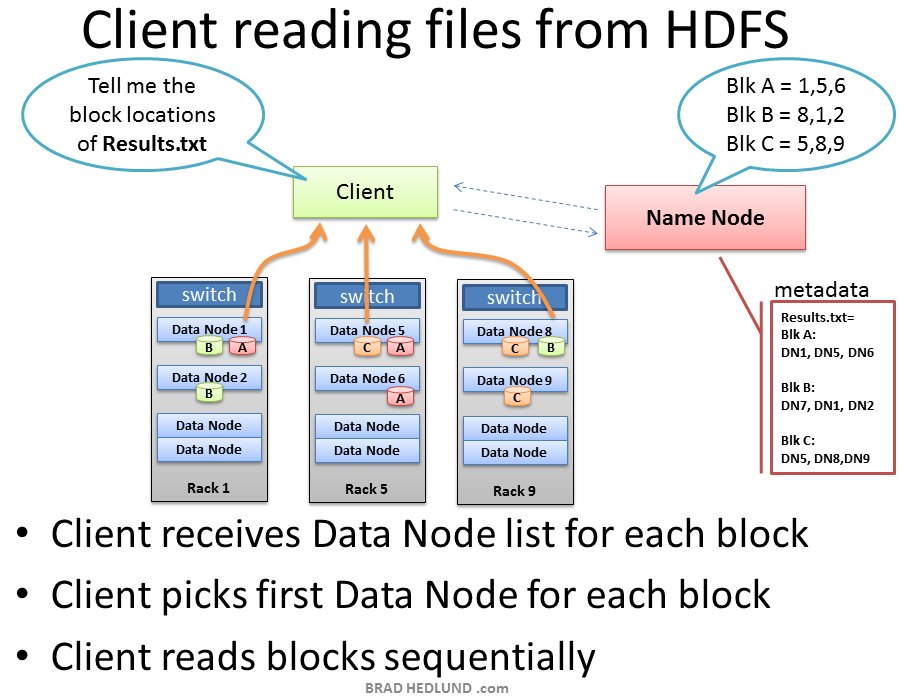 Client-Read-from-HDFS