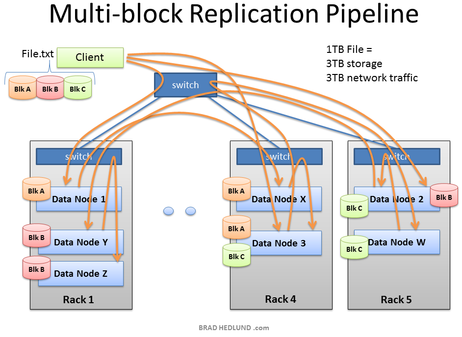 Multi-block-Replication-Pipeline