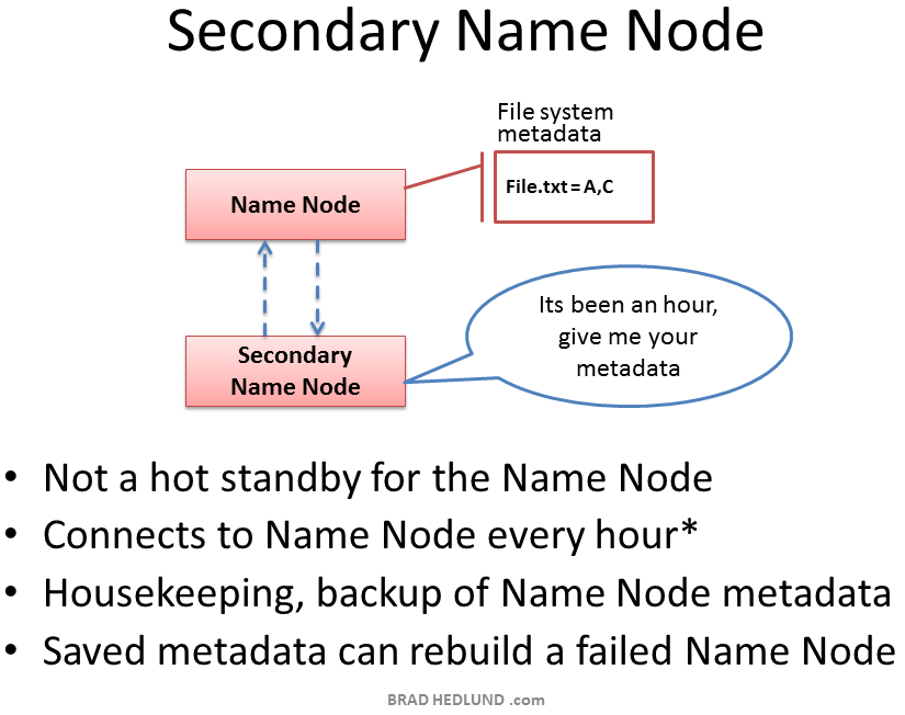 Secondary-Name-Node